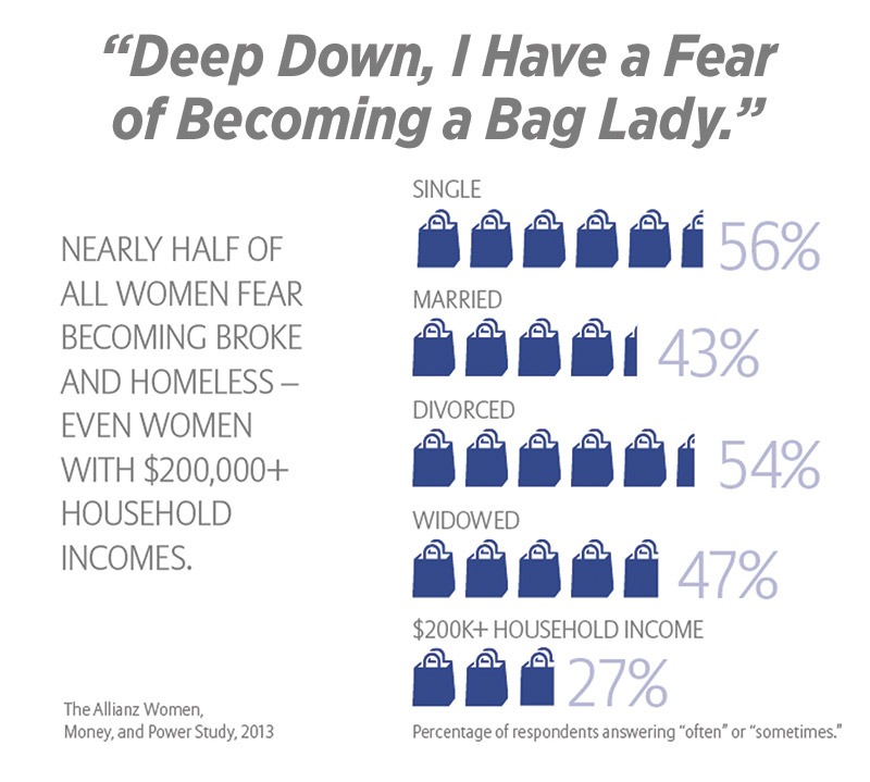 Financial Planning for Women - fear of becoming a bag lady during retirement