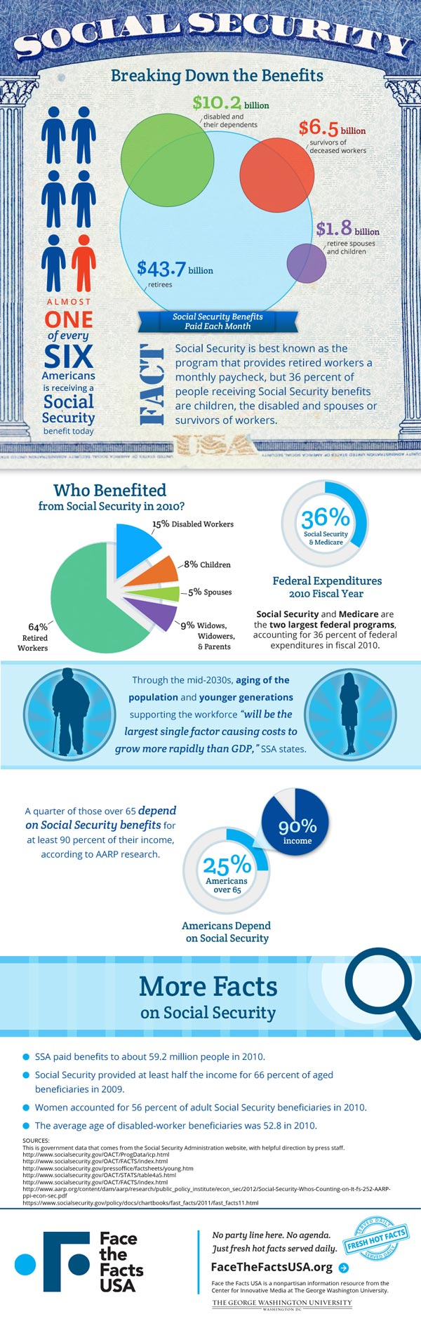 Infographic - Social Security breaking down the benefits