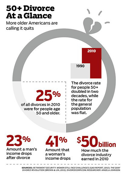Statistic - 50+ Divorce at a glance