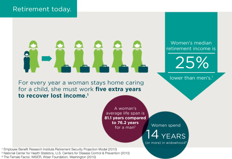 financial planning for women why women need to worry