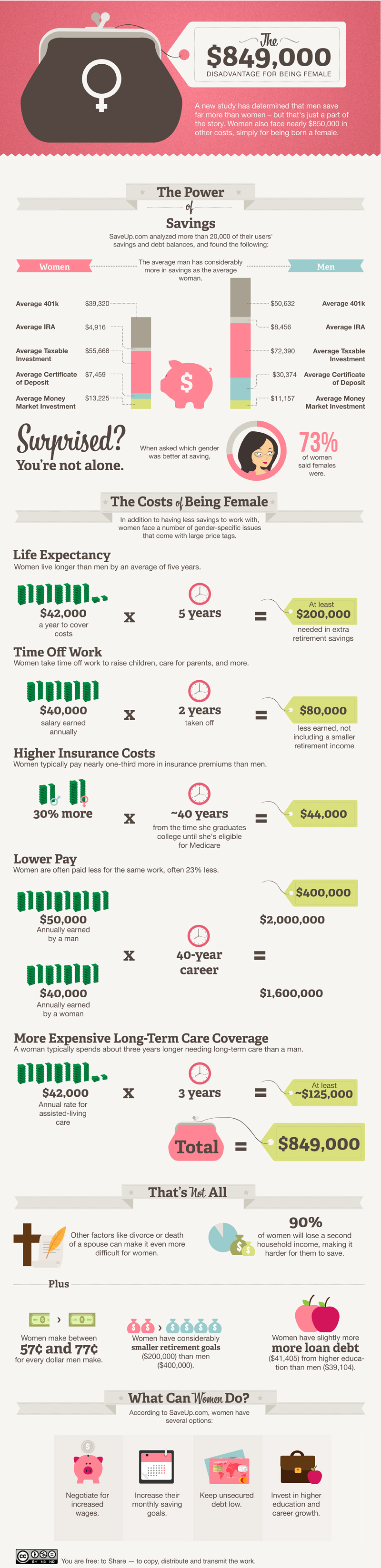 infographic - the cost of being a woman