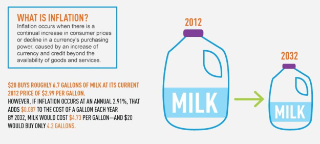 effect of inflation on milk