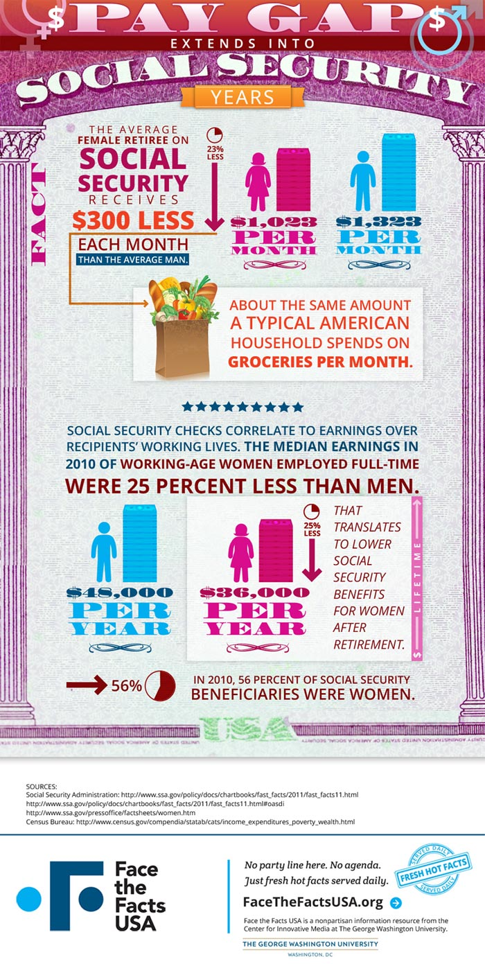 infographic - social security effects from pay gap
