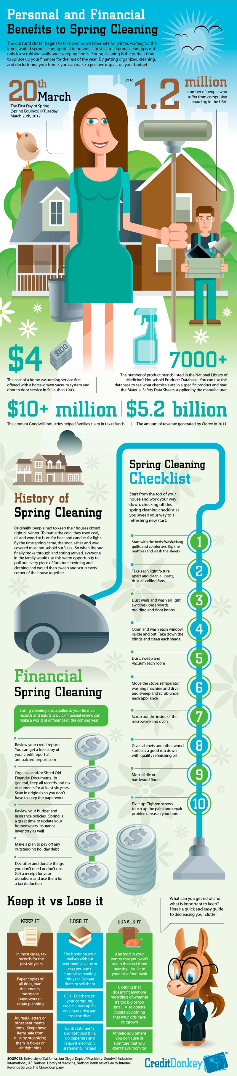 Infographic - Personal and Financial Benefits to Spring Cleaning