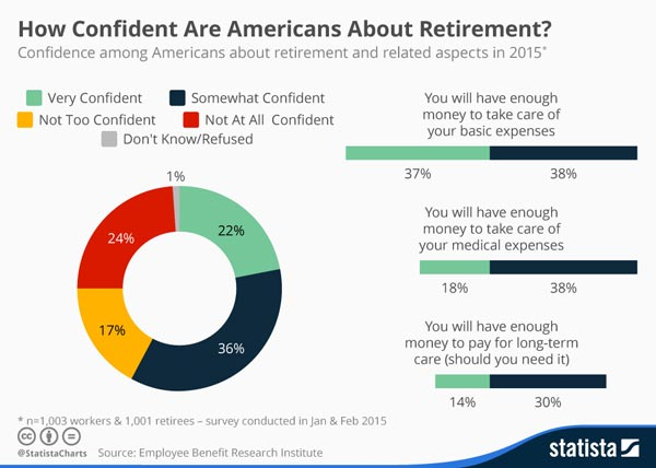 Statistic - How Confident Are Americans About Retirement 2015